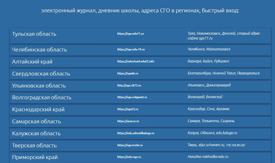Перечень учреждений портала Сетевой город